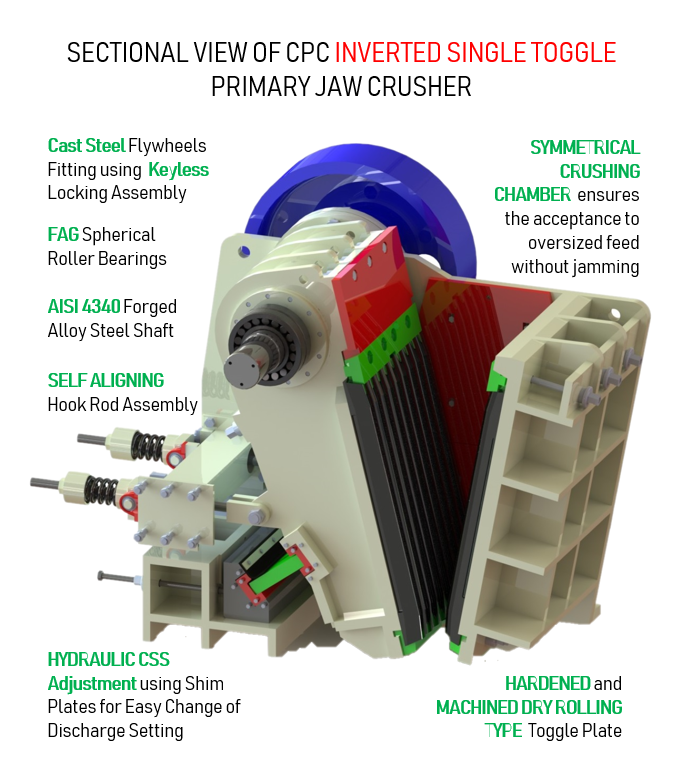 CPC inverted single toggle primary jaw crusher sectional view and description of parts