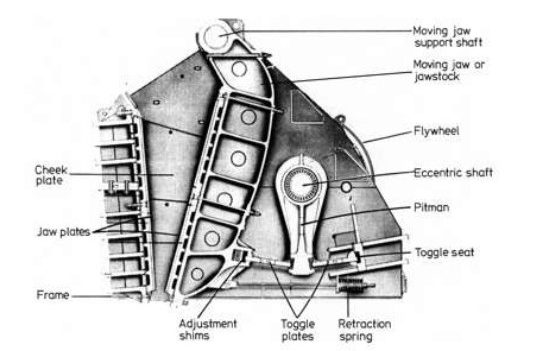 Description of parts of a Double Toggle Jaw Crusher