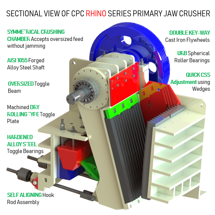 Sectional View of a Jaw Crusher CPC Rhino Series